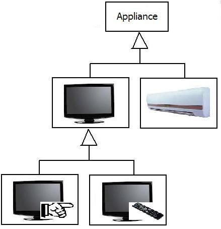Bridge Design Pattern Sample2